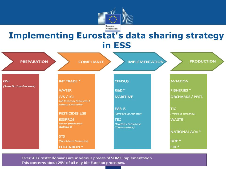 Implementing Eurostat's data sharing strategy in ESS