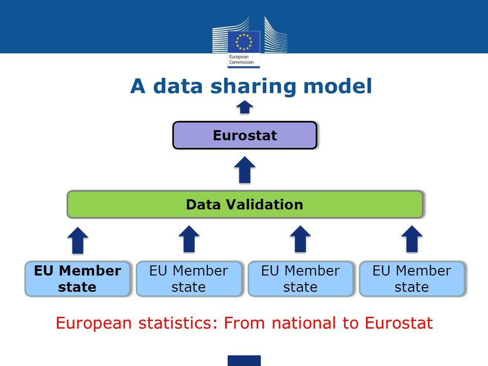 A data sharing model EU countries OECD countries (non-EU countries only) Other countries (non-OECD countries only) Eurostat - ECB OECD IMF, UN, WB, ILO, BIS, other IOs USERSUSERS USERSUSERS Eurostat as international hub for European statistics