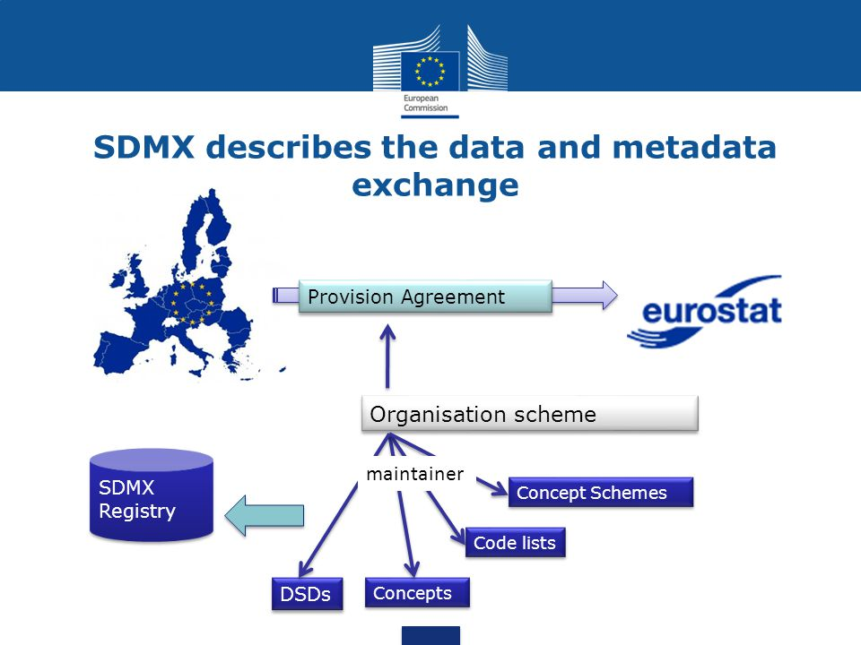 Organisation scheme Concepts Code lists Concept Schemes Provision Agreement SDMX describes the data and metadata exchange DSDs maintainer SDMX Registr