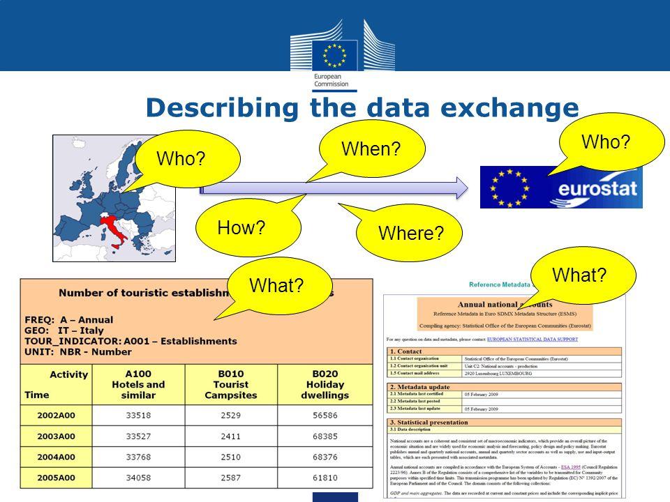 Implementing Eurostat s data sharing strategy What is the EuroSDMX Registry(SER).