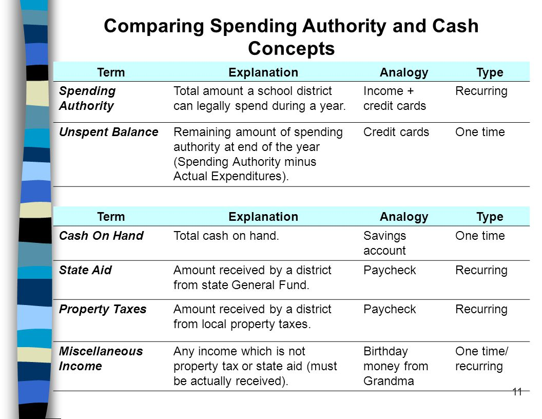 11 Comparing Spending Authority and Cash Concepts TermExplanationAnalogyType Spending Authority Total amount a school district can legally spend durin