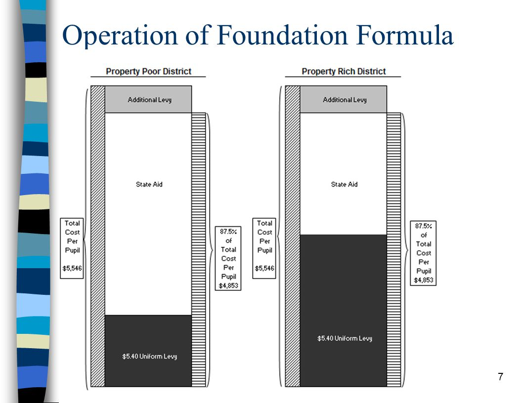 7 Operation of Foundation Formula