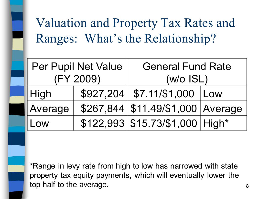 8 Valuation and Property Tax Rates and Ranges: What's the Relationship? Per Pupil Net Value (FY 2009) General Fund Rate (w/o ISL) High$927,204$7.11/$1