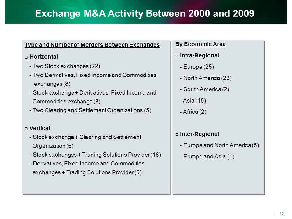 Type and Number of Mergers Between Exchanges  Horizontal - Two Stock exchanges (22) - Two Derivatives, Fixed Income and Commodities exchanges (8) - S