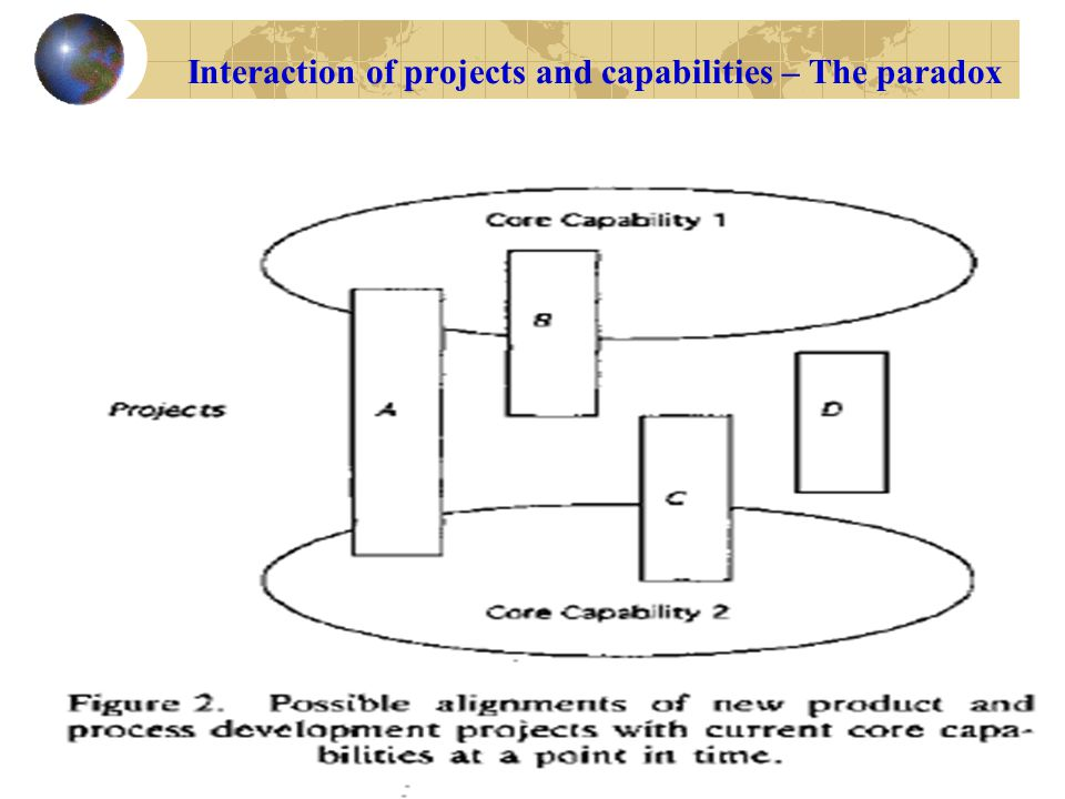 6 Interaction of projects and capabilities – The paradox
