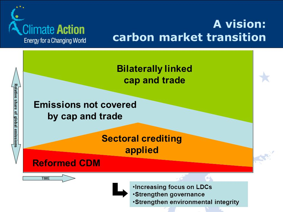 A vision: carbon market transition Reformed CDM Sectoral crediting applied Emissions not covered by cap and trade Bilaterally linked cap and trade TIME Relative share of global emissions Increasing focus on LDCs Strengthen governance Strengthen environmental integrity