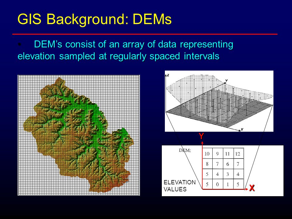 GIS Background: DEMs DEM's consist of an array of data representing elevation sampled at regularly spaced intervalsDEM's consist of an array of data representing elevation sampled at regularly spaced intervals X Y ELEVATION VALUES