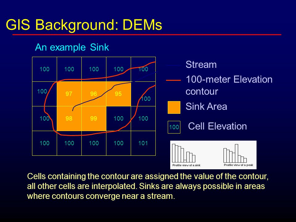 GIS Background: DEMs 100 979695 100 9998100 101 Stream 100-meter Elevation contour Sink Area 100 Cell Elevation Cells containing the contour are assigned the value of the contour, all other cells are interpolated.