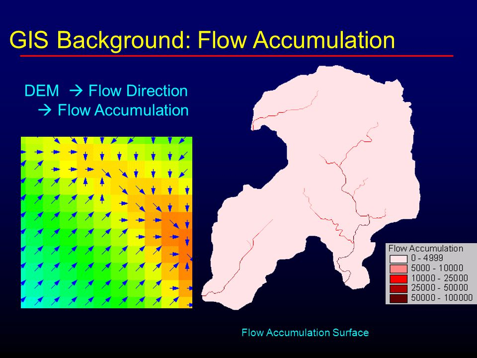 GIS Background: Flow Accumulation Flow Accumulation Surface DEM  Flow Direction  Flow Accumulation