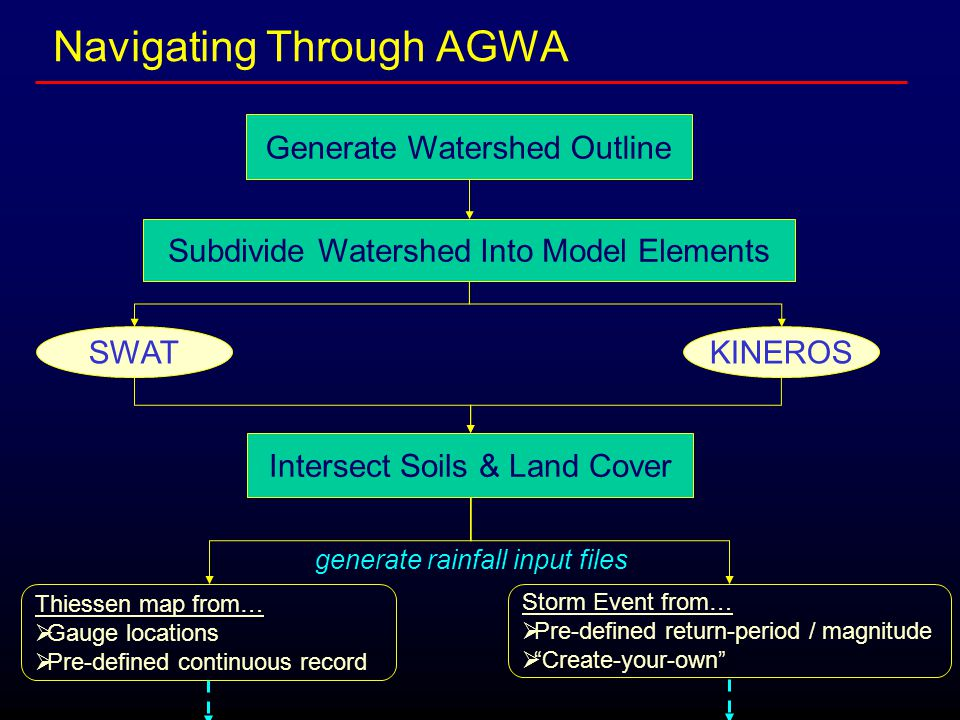 Navigating Through AGWA Subdivide Watershed Into Model Elements SWATKINEROS generate rainfall input files Thiessen map from…  Gauge locations  Pre-d