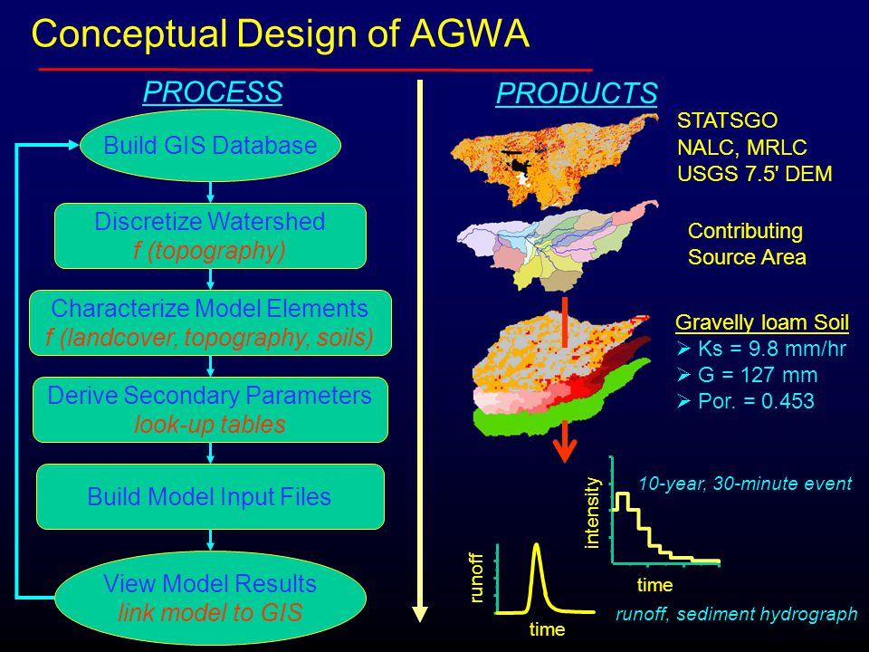 PROCESS runoff, sediment hydrograph time runoff STATSGO NALC, MRLC USGS 7.5' DEM Conceptual Design of AGWA Build Model Input Files Derive Secondary Pa