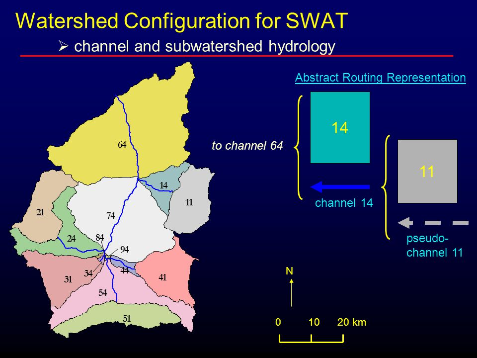 64 74 54 31 41 11 21 51 24 14 44 34 94 84 0 10 20 km N 11 14 pseudo- channel 11 channel 14 Abstract Routing Representation to channel 64 Watershed Configuration for SWAT  channel and subwatershed hydrology
