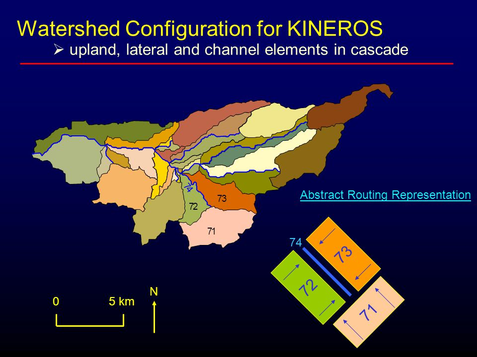 Watershed Configuration for KINEROS 71 73 72 7 4 71 73 72 74 0 5 km N Abstract Routing Representation  upland, lateral and channel elements in cascade