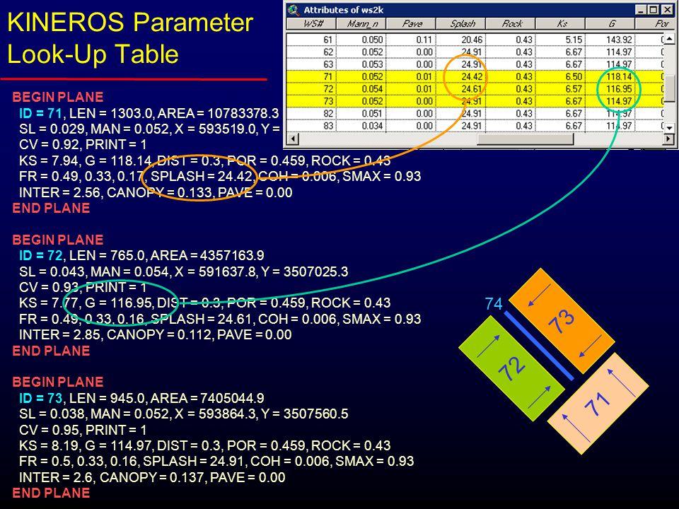 BEGIN PLANE ID = 71, LEN = 1303.0, AREA = 10783378.3 SL = 0.029, MAN = 0.052, X = 593519.0, Y = 3505173.5 CV = 0.92, PRINT = 1 KS = 7.94, G = 118.14, DIST = 0.3, POR = 0.459, ROCK = 0.43 FR = 0.49, 0.33, 0.17, SPLASH = 24.42, COH = 0.006, SMAX = 0.93 INTER = 2.56, CANOPY = 0.133, PAVE = 0.00 END PLANE BEGIN PLANE ID = 72, LEN = 765.0, AREA = 4357163.9 SL = 0.043, MAN = 0.054, X = 591637.8, Y = 3507025.3 CV = 0.93, PRINT = 1 KS = 7.77, G = 116.95, DIST = 0.3, POR = 0.459, ROCK = 0.43 FR = 0.49, 0.33, 0.16, SPLASH = 24.61, COH = 0.006, SMAX = 0.93 INTER = 2.85, CANOPY = 0.112, PAVE = 0.00 END PLANE BEGIN PLANE ID = 73, LEN = 945.0, AREA = 7405044.9 SL = 0.038, MAN = 0.052, X = 593864.3, Y = 3507560.5 CV = 0.95, PRINT = 1 KS = 8.19, G = 114.97, DIST = 0.3, POR = 0.459, ROCK = 0.43 FR = 0.5, 0.33, 0.16, SPLASH = 24.91, COH = 0.006, SMAX = 0.93 INTER = 2.6, CANOPY = 0.137, PAVE = 0.00 END PLANE 71 73 72 74 KINEROS Parameter Look-Up Table