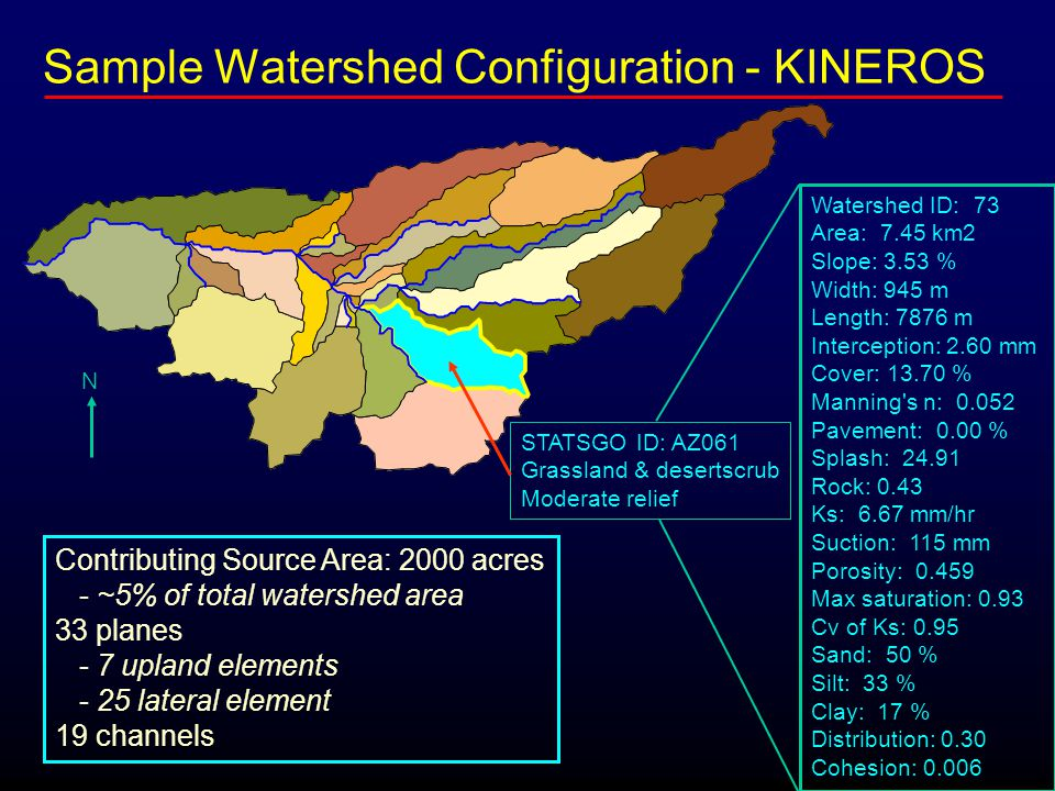 N Contributing Source Area: 2000 acres - ~5% of total watershed area 33 planes - 7 upland elements - 25 lateral element 19 channels STATSGO ID: AZ061 Grassland & desertscrub Moderate relief Sample Watershed Configuration - KINEROS Watershed ID: 73 Area: 7.45 km2 Slope: 3.53 % Width: 945 m Length: 7876 m Interception: 2.60 mm Cover: 13.70 % Manning s n: 0.052 Pavement: 0.00 % Splash: 24.91 Rock: 0.43 Ks: 6.67 mm/hr Suction: 115 mm Porosity: 0.459 Max saturation: 0.93 Cv of Ks: 0.95 Sand: 50 % Silt: 33 % Clay: 17 % Distribution: 0.30 Cohesion: 0.006
