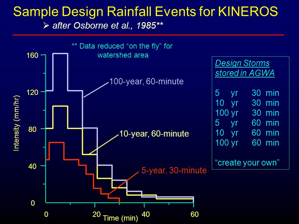  after Osborne et al., 1985** Design Storms stored in AGWA 5 yr 30 min 10 yr 30 min 100 yr 30 min 5 yr 60 min 10 yr 60 min 100 yr 60 min create your own Sample Design Rainfall Events for KINEROS Time (min) Intensity (mm/hr) 100-year, 60-minute 5-year, 30-minute 10-year, 60-minute ** Data reduced on the fly for watershed area 0204060 0 40 80 120 160