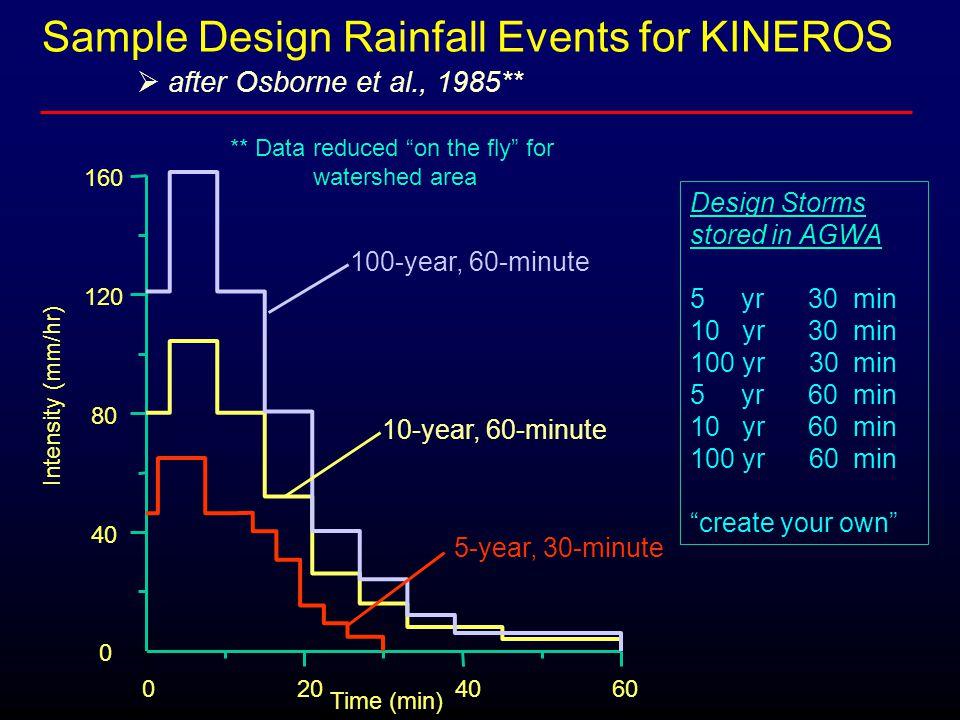 " after Osborne et al., 1985** Design Storms stored in AGWA 5 yr 30 min 10 yr 30 min 100 yr 30 min 5 yr 60 min 10 yr 60 min 100 yr 60 min ""create your"
