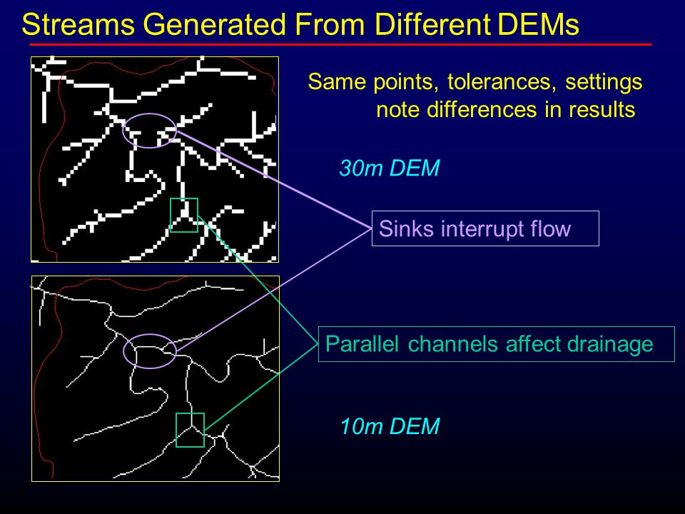 Same points, tolerances, settings note differences in results 30m DEM 10m DEM Parallel channels affect drainage Sinks interrupt flow Streams Generated