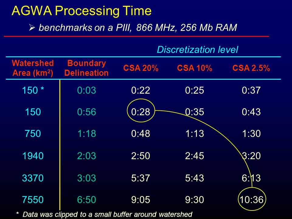 AGWA Processing Time Discretization level Watershed Area (km 2 ) Boundary Delineation CSA 20%CSA 10%CSA 2.5% 150 *0:030:220:250:37 1500:560:280:350:43 7501:180:481:131:30 19402:032:502:453:20 33703:035:375:436:13 75506:509:059:3010:36 * Data was clipped to a small buffer around watershed  benchmarks on a PIII, 866 MHz, 256 Mb RAM