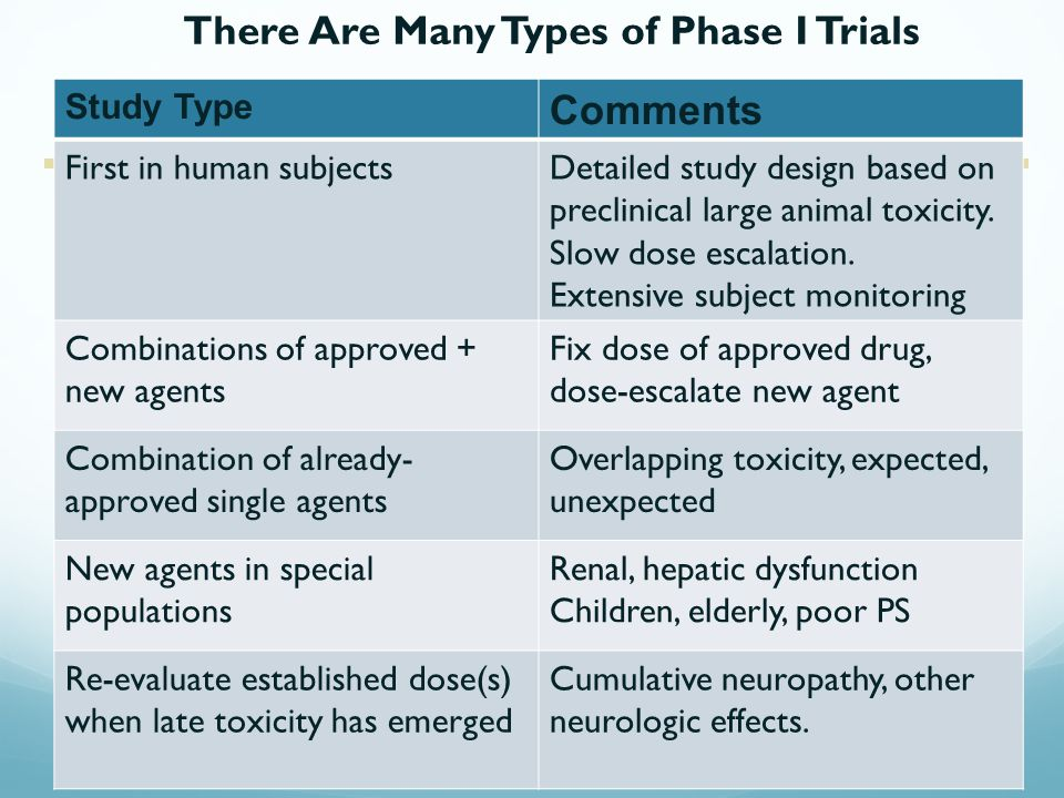 There Are Many Types of Phase I Trials Study Type Comments First in human subjectsDetailed study design based on preclinical large animal toxicity.