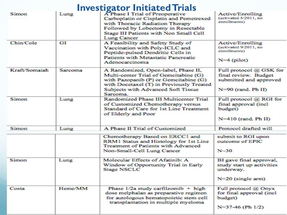 15 Investigator Initiated Trials