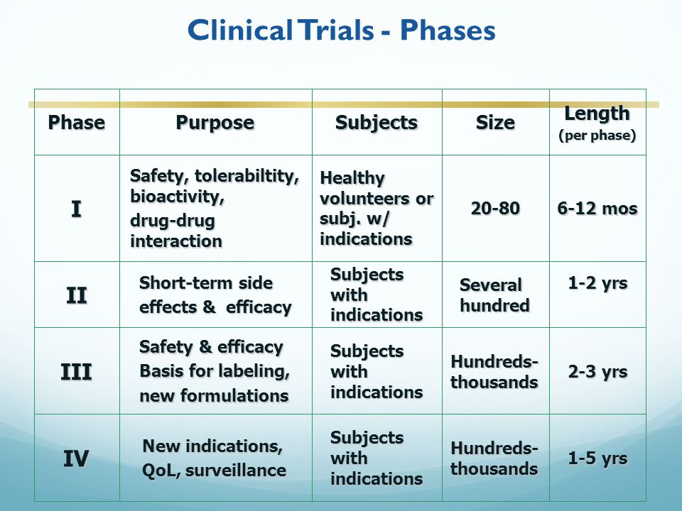 Clinical Trials - Phases 1-5 yrs Hundreds- thousands Subjects with indications New indications, QoL, surveillance IV 2-3 yrs Hundreds- thousands Subjects with indications Safety & efficacy Basis for labeling, new formulations III 1-2 yrs Several hundred Subjects with indications Short-term side effects & efficacy II 6-12 mos 20-80 Healthy volunteers or subj.