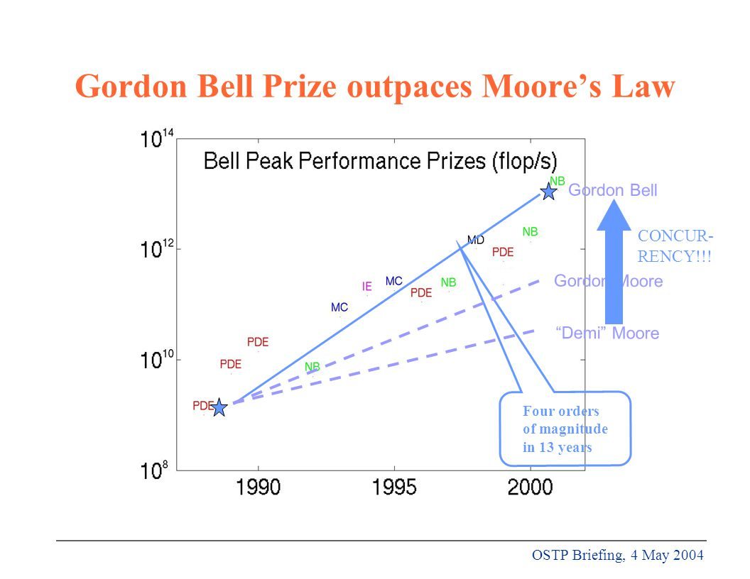 OSTP Briefing, 4 May 2004 Gordon Bell Prize outpaces Moore's Law Four orders of magnitude in 13 years Gordon Moore Gordon Bell Demi Moore CONCUR- RENCY!!!