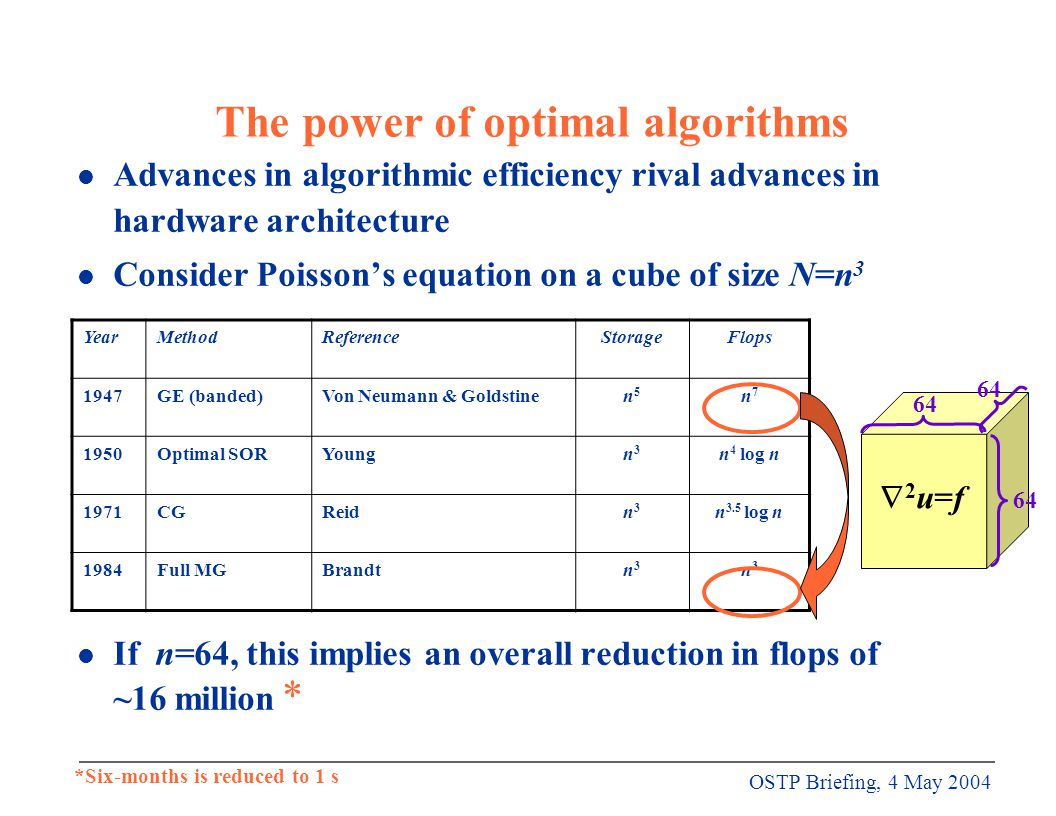 OSTP Briefing, 4 May 2004 The power of optimal algorithms l Advances in algorithmic efficiency rival advances in hardware architecture l Consider Poisson's equation on a cube of size N=n 3 l If n=64, this implies an overall reduction in flops of ~16 million YearMethodReferenceStorageFlops 1947GE (banded)Von Neumann & Goldstinen5n5 n7n7 1950Optimal SORYoungn3n3 n 4 log n 1971CGReidn3n3 n 3.5 log n 1984Full MGBrandtn3n3 n3n3 2u=f2u=f 64 *Six-months is reduced to 1 s *