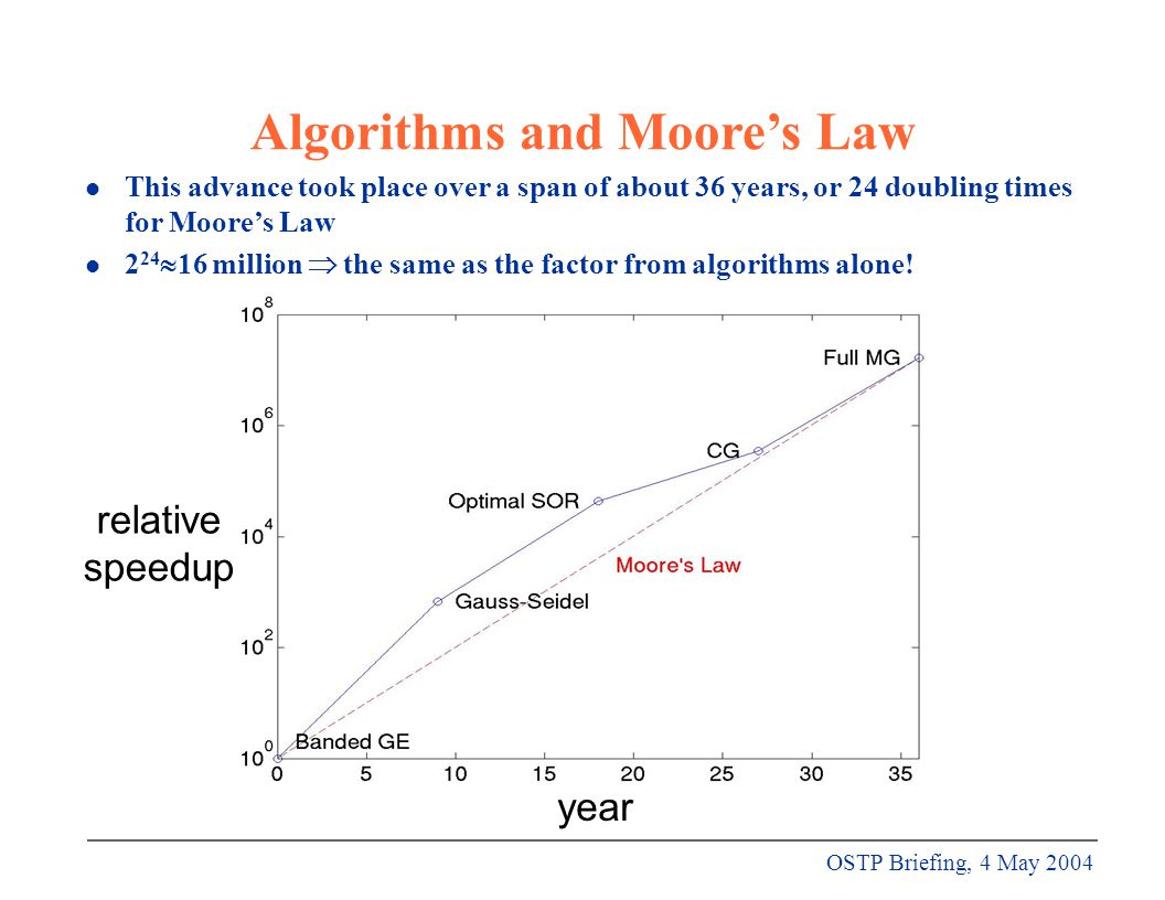 OSTP Briefing, 4 May 2004 year relative speedup Algorithms and Moore's Law l This advance took place over a span of about 36 years, or 24 doubling times for Moore's Law l 2 24  16 million  the same as the factor from algorithms alone!