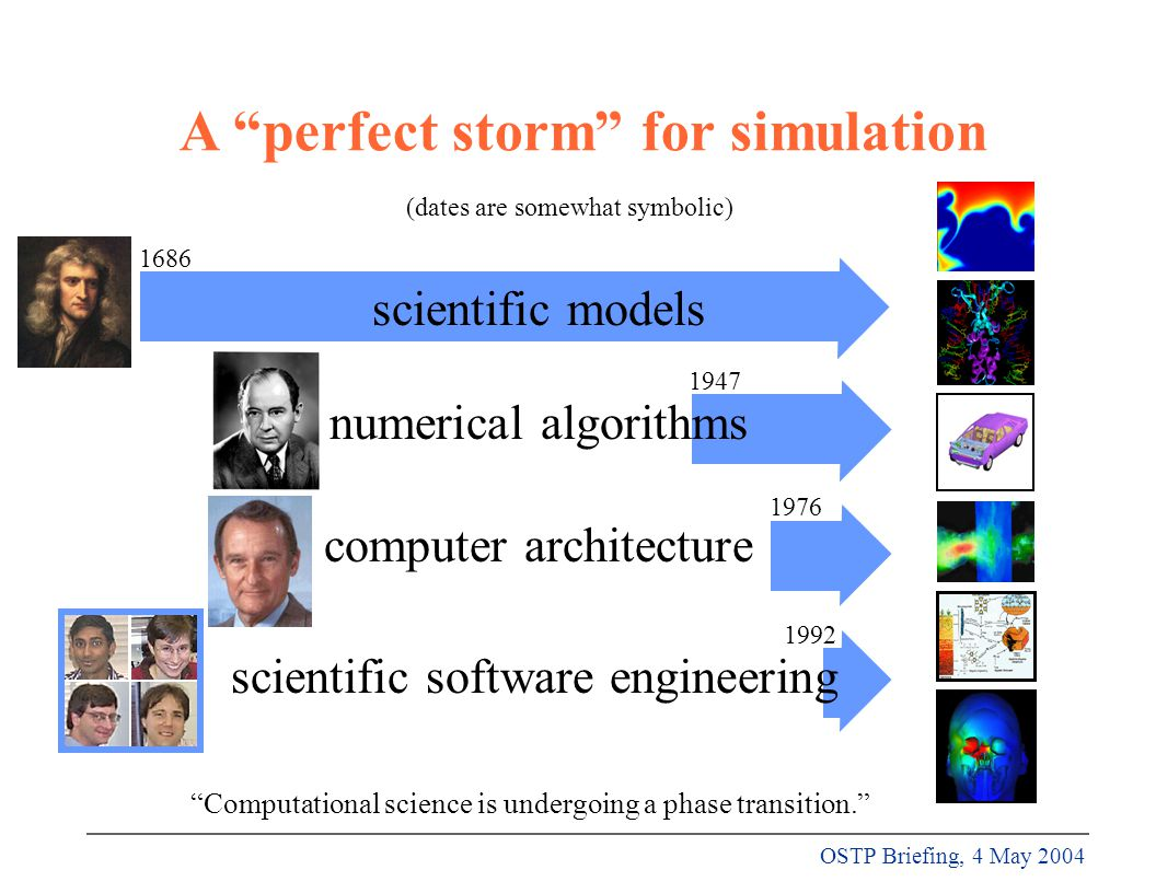 OSTP Briefing, 4 May 2004 Hardware Infrastructure ARCHITECTURESARCHITECTURES A perfect storm for simulation scientific models numerical algorithms computer architecture scientific software engineering Computational science is undergoing a phase transition. (dates are somewhat symbolic) 1686 1947 1976 1992