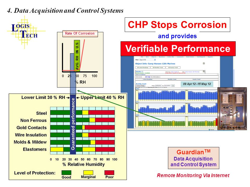 % RH 0 25 50 75 100 Rate Of Corrosion CHP Stops Corrosion and provides Verifiable Performance AVG. RH IN U.S. Guardian TM Data Acquisition and Control