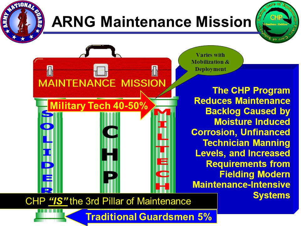 The CHP Program Reduces Maintenance Backlog Caused by Moisture Induced Corrosion, Unfinanced Technician Manning Levels, and Increased Requirements fro