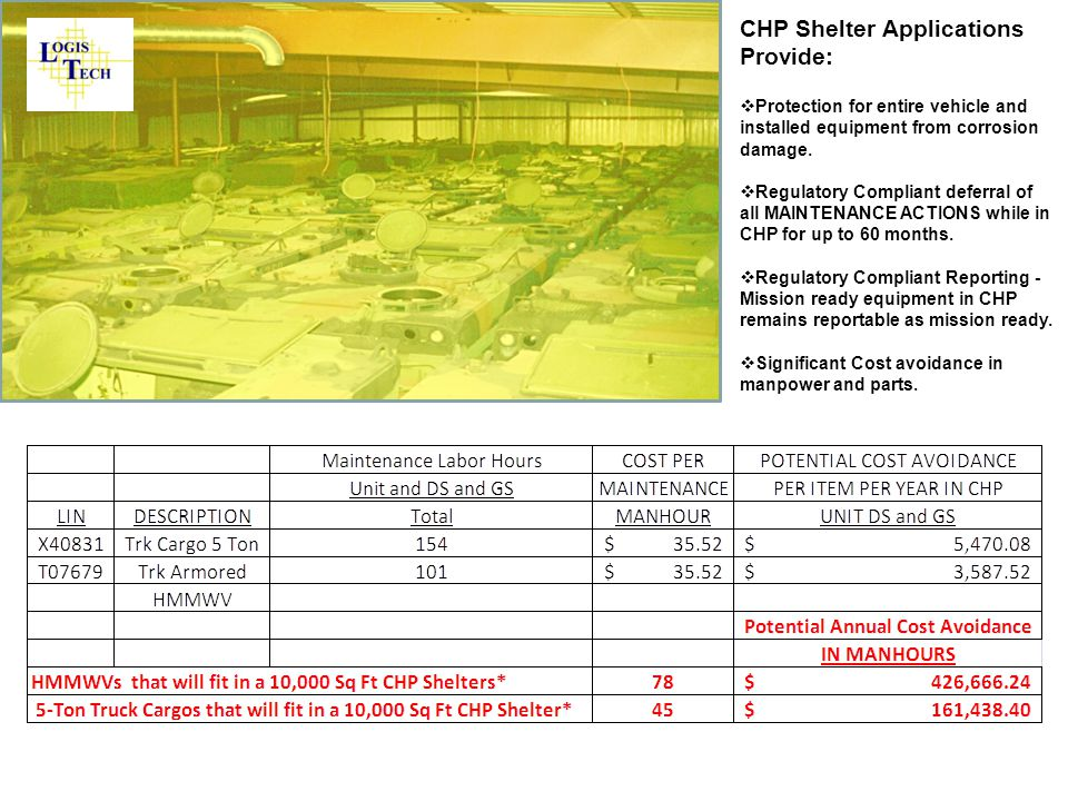 CHP Shelter Applications Provide:  Protection for entire vehicle and installed equipment from corrosion damage.  Regulatory Compliant deferral of al