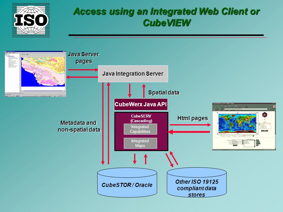 Access using an Integrated Web Client or CubeVIEW Metadata and non-spatial data Java Server pages Java Integration Server Spatial data CubeWerx Java API Integrated Capabilities Integrated Maps CubeSERV (Cascading) Html pages CubeSTOR / Oracle Other ISO 19125 compliant data stores
