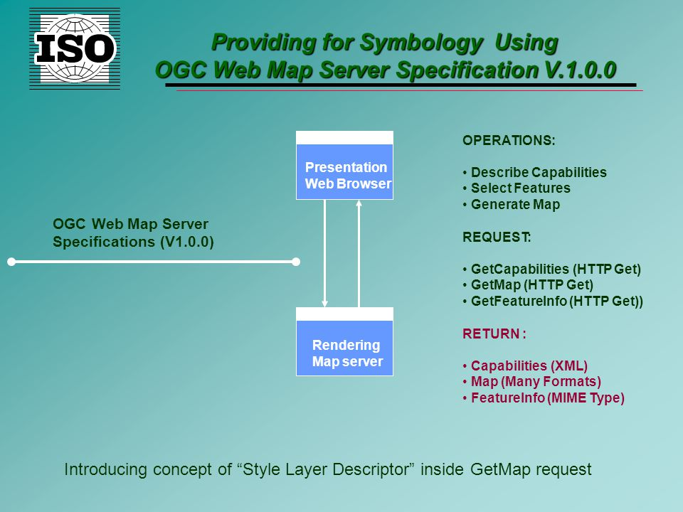 Providing for Symbology Using OGC Web Map Server Specification V.1.0.0 Rendering Map server Presentation Web Browser OGC Web Map Server Specifications (V1.0.0) OPERATIONS: Describe Capabilities Select Features Generate Map RETURN : Capabilities (XML) Map (Many Formats) FeatureInfo (MIME Type) REQUEST: GetCapabilities (HTTP Get) GetMap (HTTP Get) GetFeatureInfo (HTTP Get)) Introducing concept of Style Layer Descriptor inside GetMap request