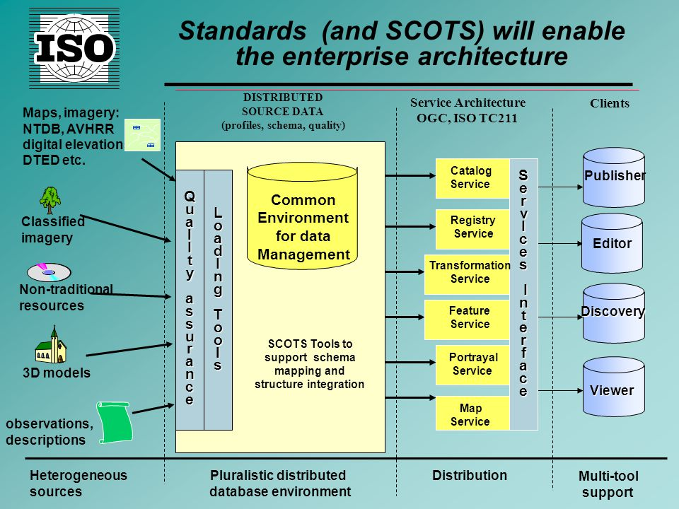 Standards (and SCOTS) will enable the enterprise architecture Non-traditional resources Classified imagery observations, descriptions 3D models Maps, imagery: NTDB, AVHRR digital elevations, DTED etc.