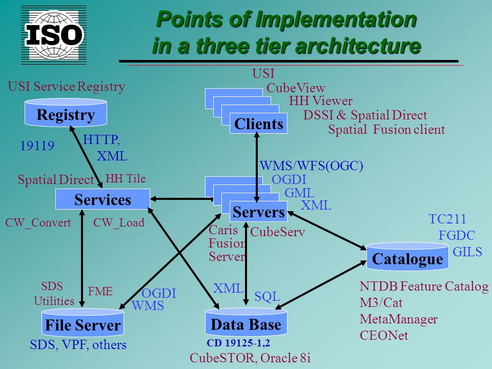 Points of Implementation in a three tier architecture TC211 FGDC GILS NTDB Feature Catalog M3/Cat MetaManager CEONet Spatial Direct HH Tile CW_ConvertCW_Load XML WMS/WFS(OGC) GML OGDI CubeServ Caris Fusion Server CubeView HH Viewer USI Spatial Fusion client DSSI & Spatial Direct Clients Servers Services Data Base Catalogue File Server Registry SDS, VPF, others FME SDS Utilities WMS OGDI CubeSTOR, Oracle 8i SQL XML CD 19125-1,2 USI Service Registry HTTP, XML 19119