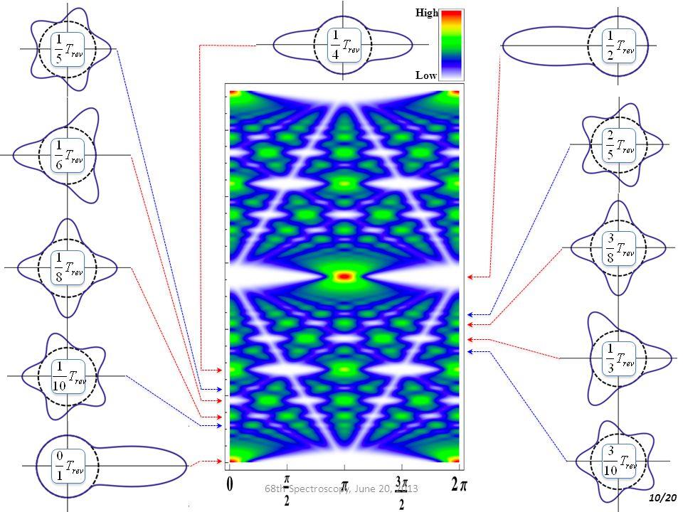 High Low 68th Spectroscopy, June 20, 2013 10/20