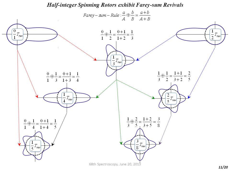 68th Spectroscopy, June 20, 2013 11/20 Half-integer Spinning Rotors exhibit Farey-sum Revivals