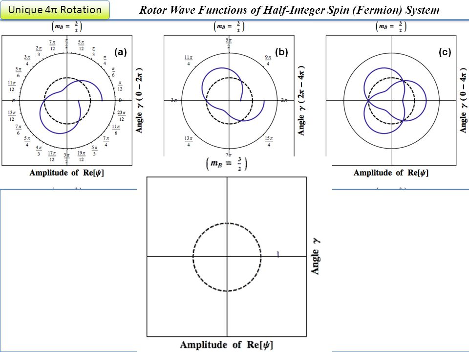 (a) (d) (c)(b) (e)(f) Rotor Wave Functions of Half-Integer Spin (Fermion) System Unique 4π Rotation 68th Spectroscopy, June 20, 2013 13/20