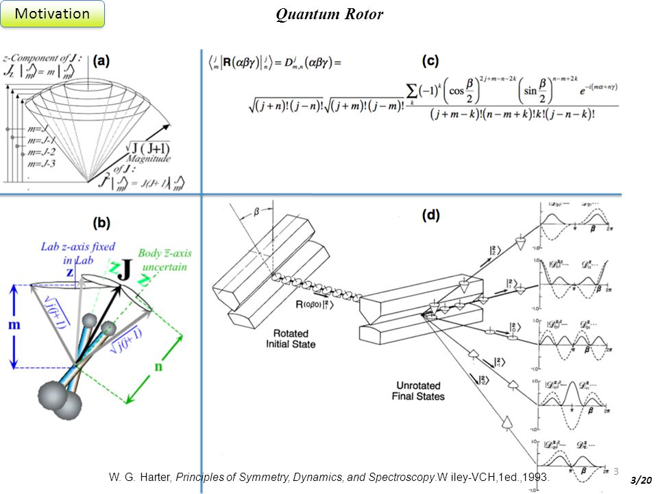 68th Spectroscopy, June 20, 2013 Quantum Rotor Motivation 3 3/20 W.