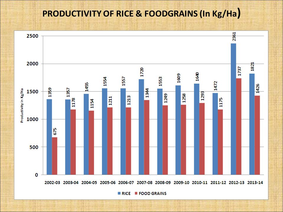 PRODUCTIVITY OF RICE & FOODGRAINS (In Kg/Ha )