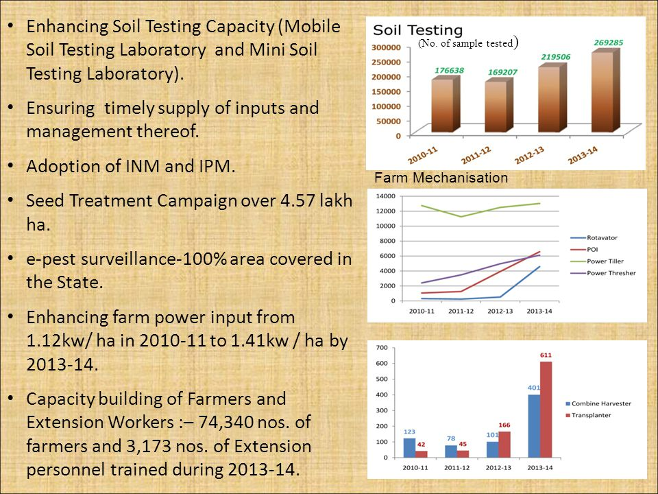 Enhancing Soil Testing Capacity (Mobile Soil Testing Laboratory and Mini Soil Testing Laboratory). Ensuring timely supply of inputs and management the