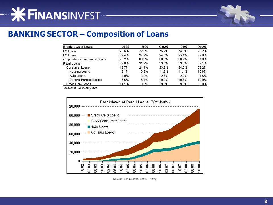 11 BANKING SECTOR – Composition of Loans Source: The Central Bank of Turkey 8