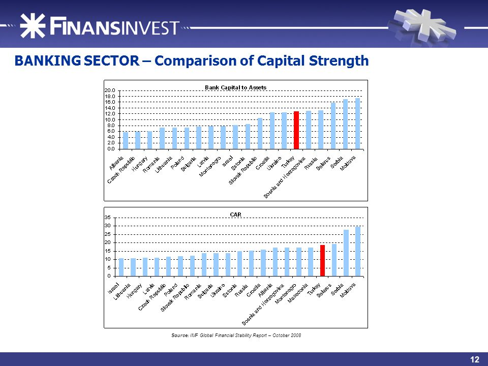 15 BANKING SECTOR – Comparison of Capital Strength Source: IMF Global Financial Stability Report – October 2008 12