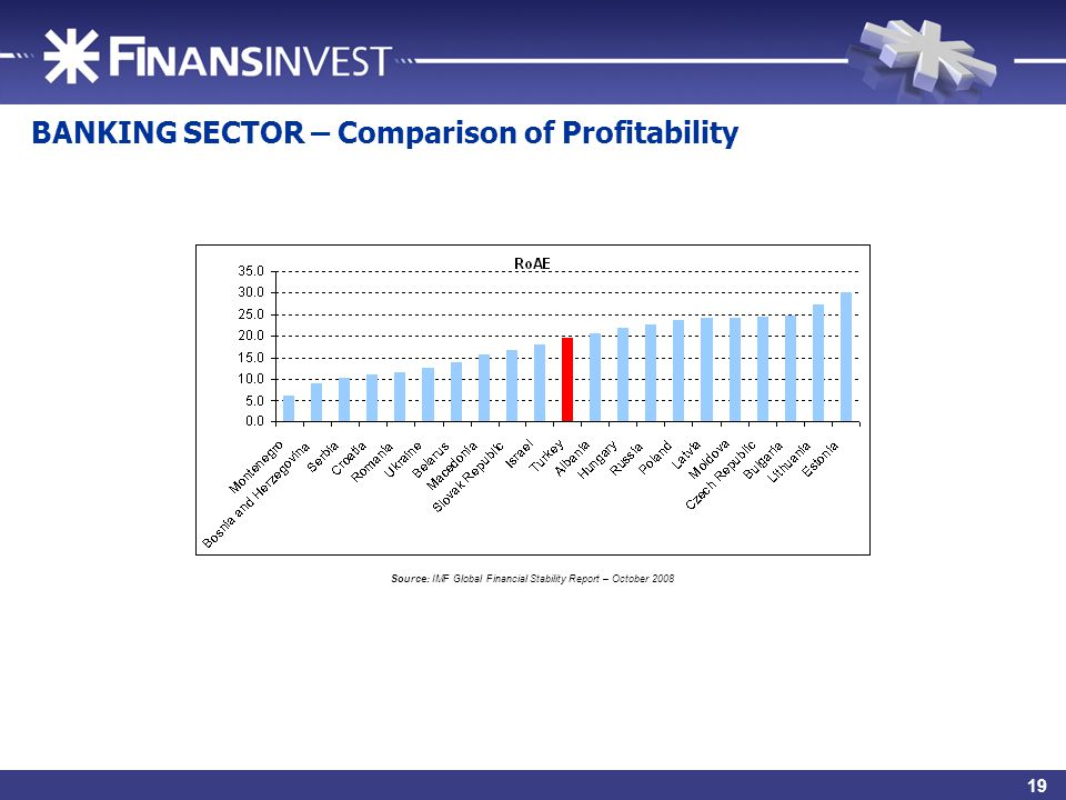 21 BANKING SECTOR – Comparison of Profitability Source: IMF Global Financial Stability Report – October 2008 19