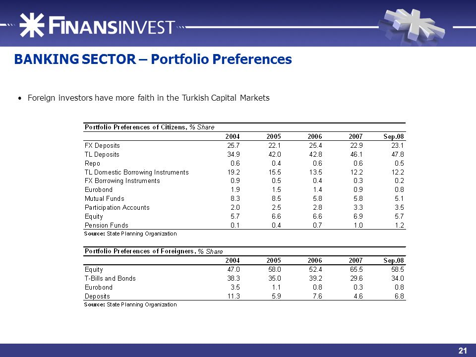23 BANKING SECTOR – Portfolio Preferences Foreign investors have more faith in the Turkish Capital Markets 21