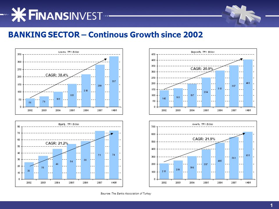 3 BANKING SECTOR – Continous Growth since 2002 Source: The Banks Association of Turkey CAGR: 38.4% CAGR: 20.9% CAGR: 21.2% CAGR: 21.9% 1