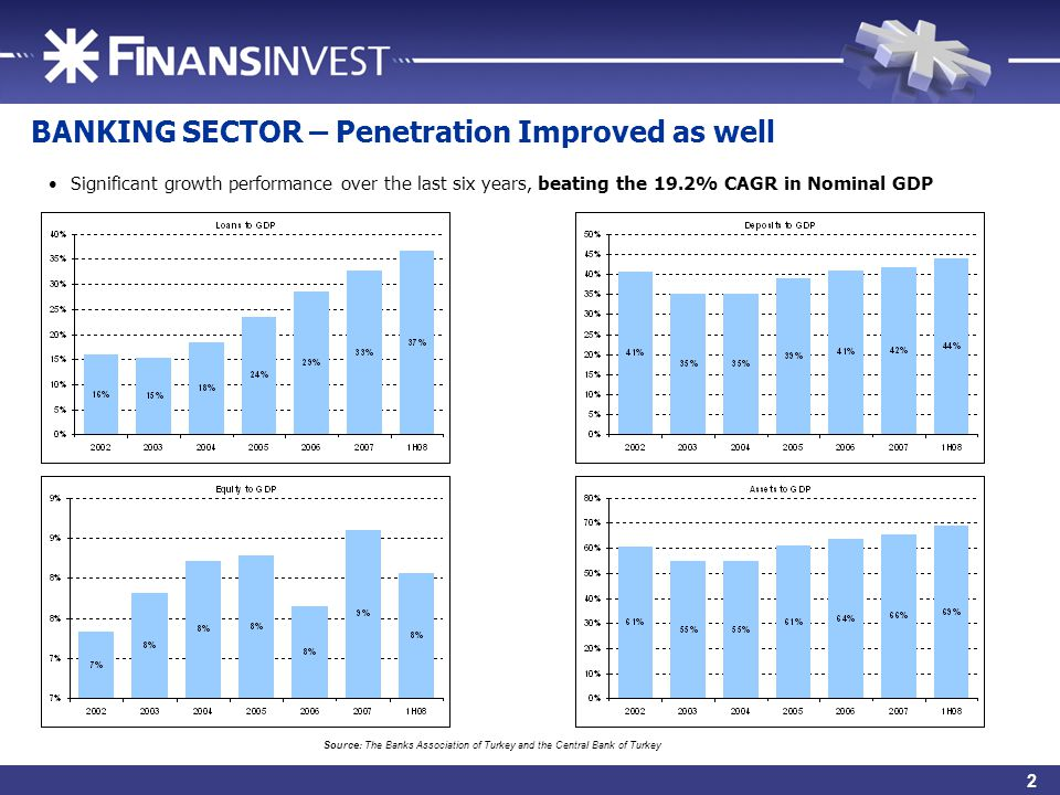4 BANKING SECTOR – Penetration Improved as well Source: The Banks Association of Turkey and the Central Bank of Turkey Significant growth performance over the last six years, beating the 19.2% CAGR in Nominal GDP 2