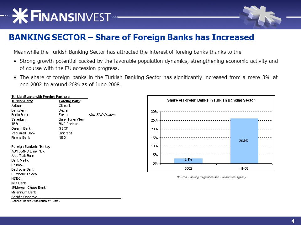 6 BANKING SECTOR – Share of Foreign Banks has Increased Meanwhile the Turkish Banking Sector has attracted the interest of foreing banks thanks to the Strong growth potential backed by the favorable population dynamics, strengthening economic activity and of course with the EU accession progress.